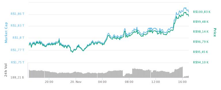 Bitcoin: A festa dos 100.000 reais - Mandee